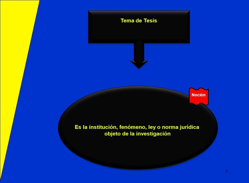 Tema de Tesis Es la institución, fenómeno, ley o norma jurídica objeto de la investigación Es la institución, fenómeno, ley o norma jurídica objeto de