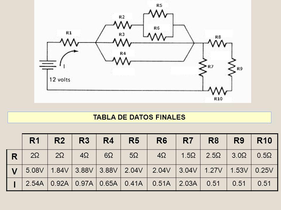 R1R2R3R4R5R6R7R8R9R10 R 2 2 4 6 5 4 1.5 2.5 3.0 0.5 V 5.08V1.84V3.88V 2.04V 3.04V1.27V1.53V0.25V I 2.54A0.92A0.97A0.65A0.41A0.51A2.03A0.51 TABLA DE DA