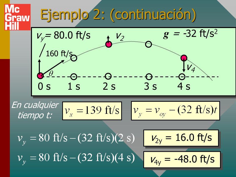(Cont.): A continuación encuentre los componentes horizontal y vertical de la velocidad después de 2 y 4 s. Dado que v x es constante, v x = 139 ft/s