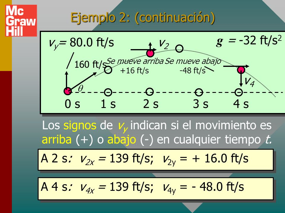 v 2y = 16.0 ft/s v 4y = -48.0 ft/s Ejemplo 2: (continuación) v y = 80.0 ft/s 160 ft/s 0 s3 s2 s1 s4 s g = -32 ft/s 2 v2v2 v4v4 En cualquier tiempo t: