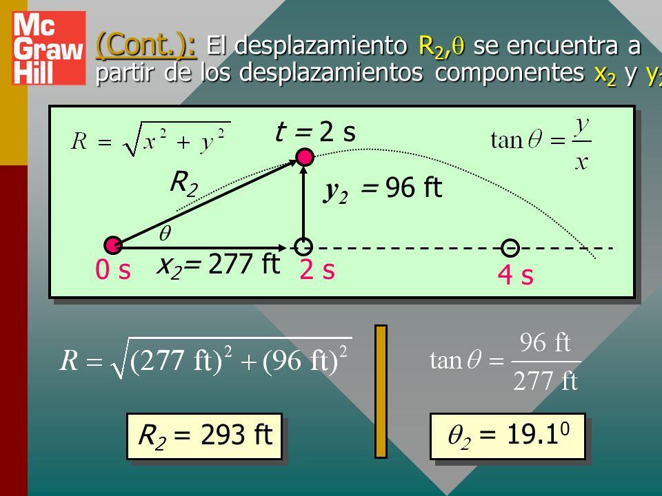 A 2 s: v 2x = 139 ft/s; v 2y = + 16.0 ft/s Ejemplo 2: (continuación) v y = 80.0 ft/s 160 ft/s 0 s3 s2 s1 s4 s g = -32 ft/s 2 v2v2 v4v4 Se mueve arriba