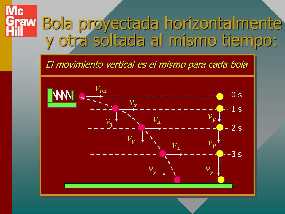Bola proyectada horizontalmente y otra soltada al mismo tiempo: 0 s v ox El movimiento vertical es el mismo para cada bola 1 s 2 s 3 s vyvyvyvy vxvxvxvx vxvxvxvx vxvxvxvx vyvyvyvy vyvyvyvy vyvyvyvy vyvyvyvy vyvyvyvy