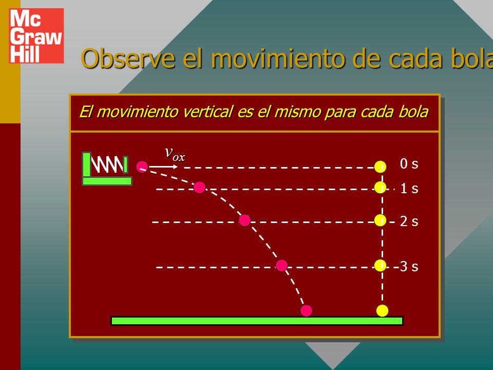 Bola proyectada horizontalmente y otra soltada al mismo tiempo: 0 s v ox El movimiento vertical es el mismo para cada bola 1 s 2 s 3 s vyvyvyvy vxvxvx