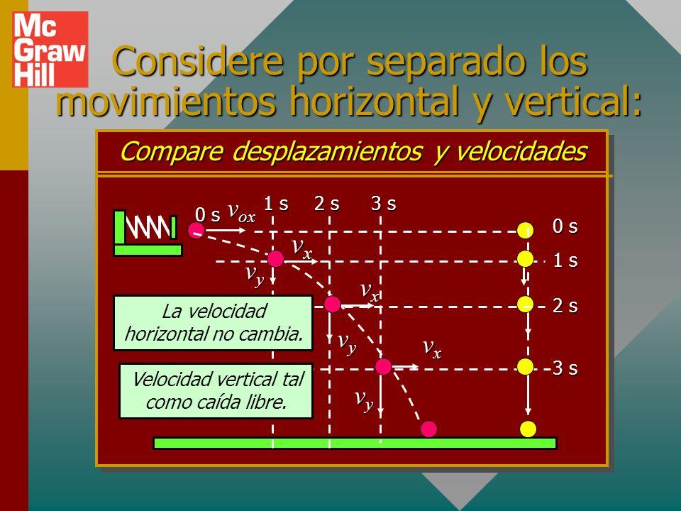 Considere por separado los movimientos horizontal y vertical: Compare desplazamientos y velocidades 0 s 1 s v ox 2 s 3 s 1 s vyvyvyvy 2 s vxvxvxvx vyvyvyvy 3 s vxvxvxvx vyvyvyvy La velocidad horizontal no cambia.