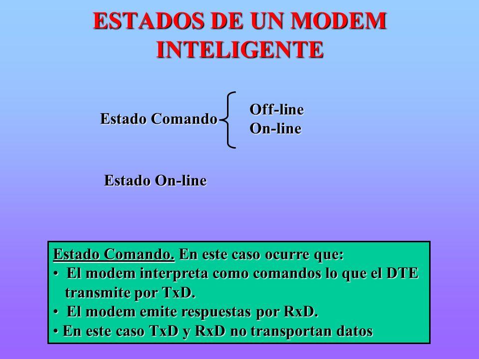 Estado On-line Estado Comando Off-lineOn-line Estado Comando. En este caso ocurre que: El modem interpreta como comandos lo que el DTE El modem interp