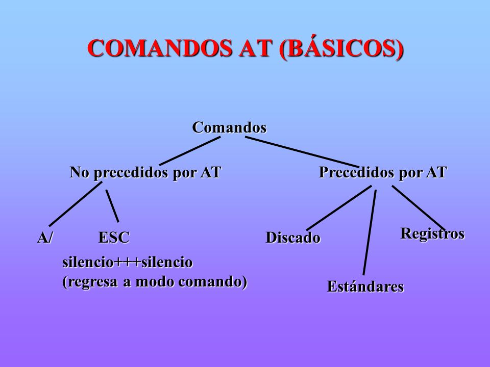 Comandos No precedidos por AT Precedidos por AT silencio+++silencio (regresa a modo comando) A/ ESC Discado Registros Estándares COMANDOS AT (BÁSICOS)