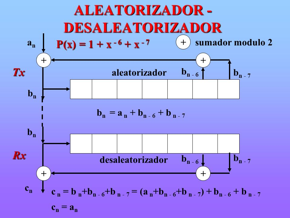 aleatorizador P(x) = 1 + x - 6 + x - 7 ++ anan b n - 6 b n - 7 bnbn b n = a n + b n - 6 + b n - 7 c n = b n +b n - 6 +b n - 7 = (a n +b n - 6 +b n - 7