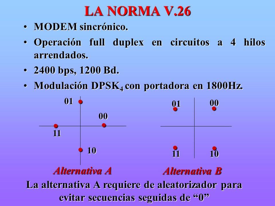 LA NORMA V.26 MODEM sincrónico.MODEM sincrónico. Operación full duplex en circuitos a 4 hilos arrendados.Operación full duplex en circuitos a 4 hilos