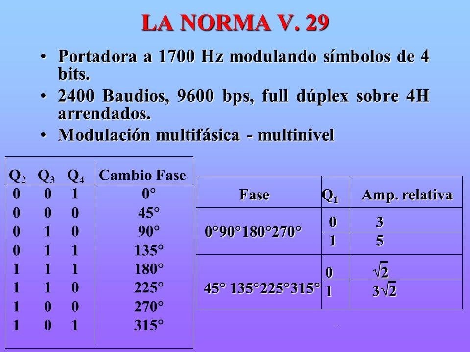 LA NORMA V. 29 Portadora a 1700 Hz modulando símbolos de 4 bits.Portadora a 1700 Hz modulando símbolos de 4 bits. 2400 Baudios, 9600 bps, full dúplex