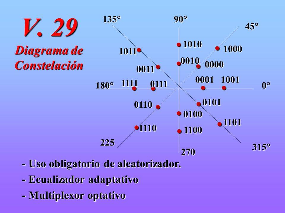 V. 29 Diagrama de Constelación 45 45 90 90 135 135 180 180 225 270 315 315 0 00011001 0000 1000 0010 1010 0011 1011 0111 1111 0110 1110 0100 1100 0101