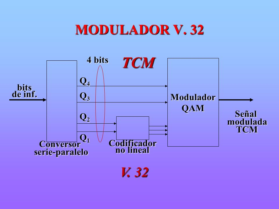 TCMConversorserie-paralelo ModuladorQAM SeñalmoduladaTCM 4 bits Codificador no lineal bits de inf. V. 32 Q4Q4Q4Q4 Q3Q3Q3Q3 Q2Q2Q2Q2 Q1Q1Q1Q1 MODULADOR
