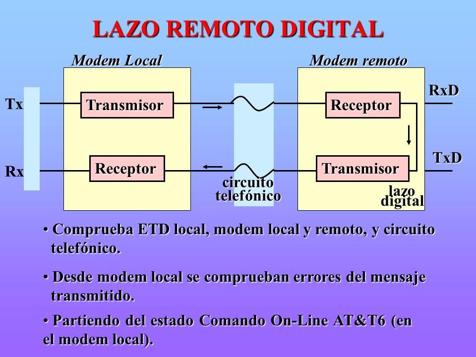 Modem Local Modem remoto RxD TxD Comprueba ETD local, modem local y remoto, y circuito Comprueba ETD local, modem local y remoto, y circuito telefónic