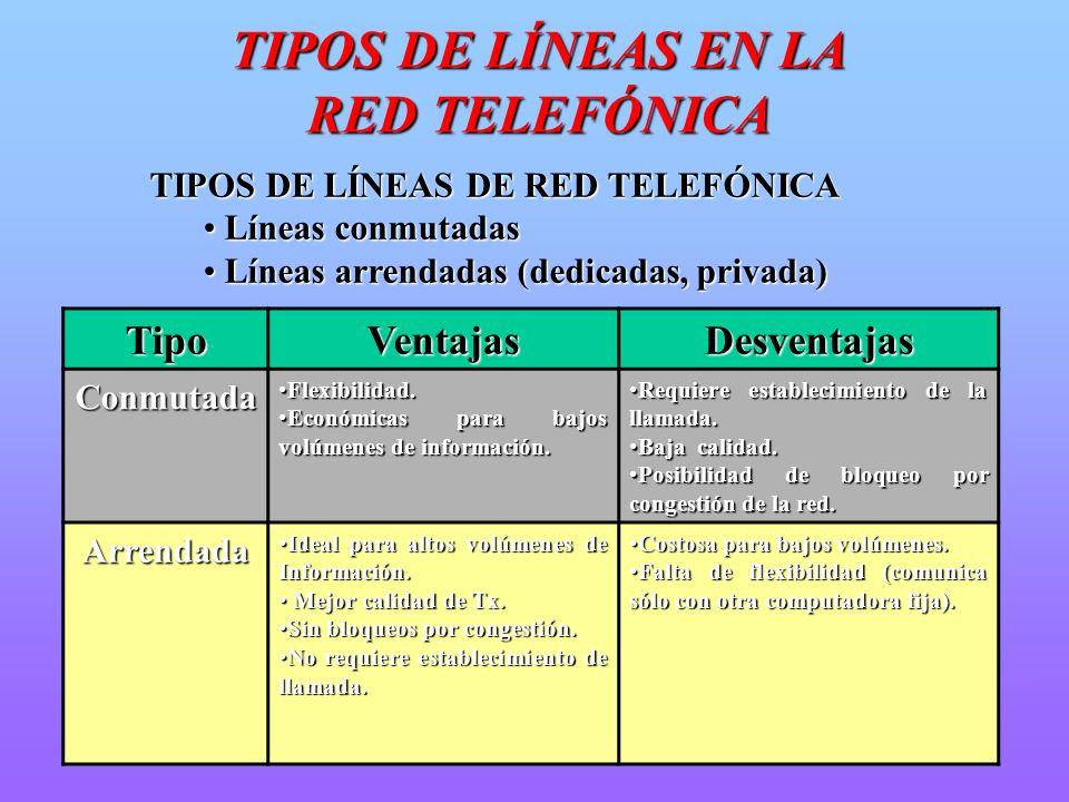TIPOS DE LÍNEAS EN LA RED TELEFÓNICA TIPOS DE LÍNEAS DE RED TELEFÓNICA Líneas conmutadas Líneas conmutadas Líneas arrendadas (dedicadas, privada) Líne