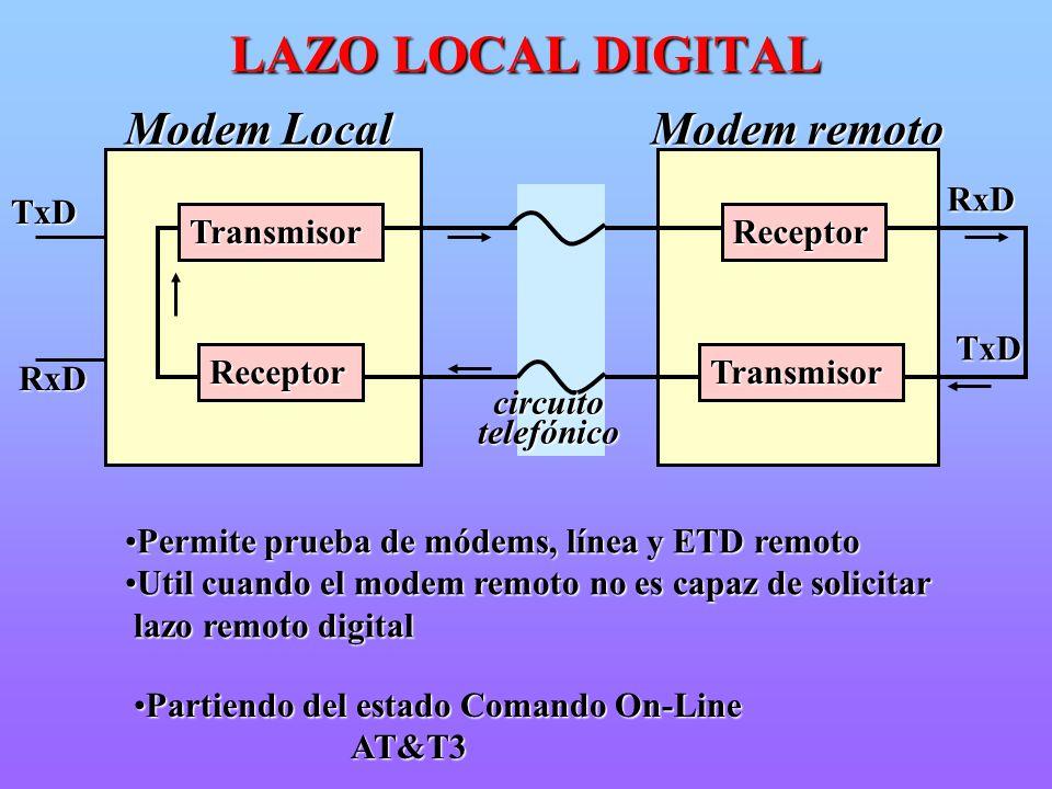 Modem Local Modem remoto TxD Transmisor Receptor Receptor Transmisor circuitotelefónico RxD TxD RxD Permite prueba de módems, línea y ETD remotoPermit