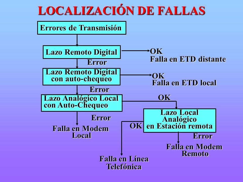 Errores de Transmisión Lazo Remoto Digital OK Falla en ETD distante Error Lazo Remoto Digital con auto-chequeo OK Falla en ETD local Error Lazo Analóg