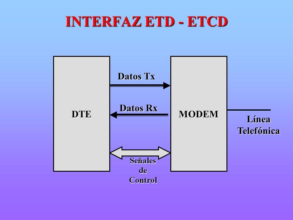 Datos Tx Datos Rx Señales de Control MODEMDTE LíneaTelefónica INTERFAZ ETD - ETCD