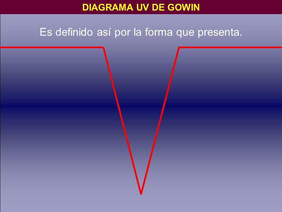 Es definido así por la forma que presenta. DIAGRAMA UV DE GOWIN