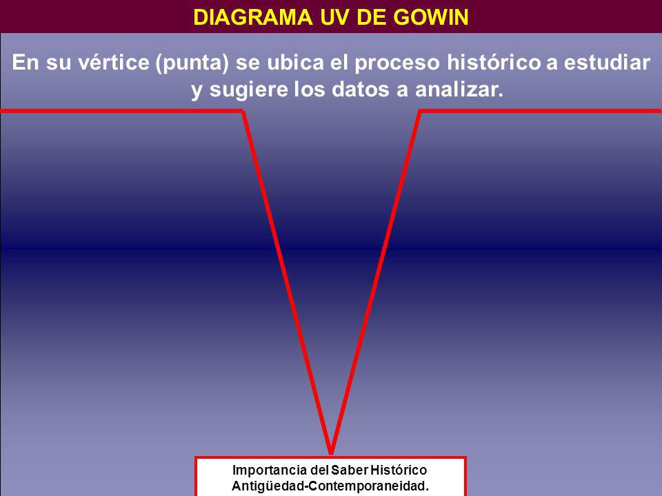 En su vértice (punta) se ubica el proceso histórico a estudiar y sugiere los datos a analizar. DIAGRAMA UV DE GOWIN Importancia del Saber Histórico An