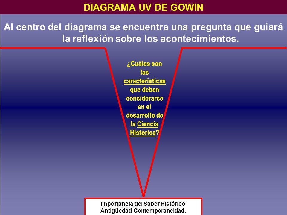 Al centro del diagrama se encuentra una pregunta que guiará la reflexión sobre los acontecimientos. DIAGRAMA UV DE GOWIN Importancia del Saber Históri