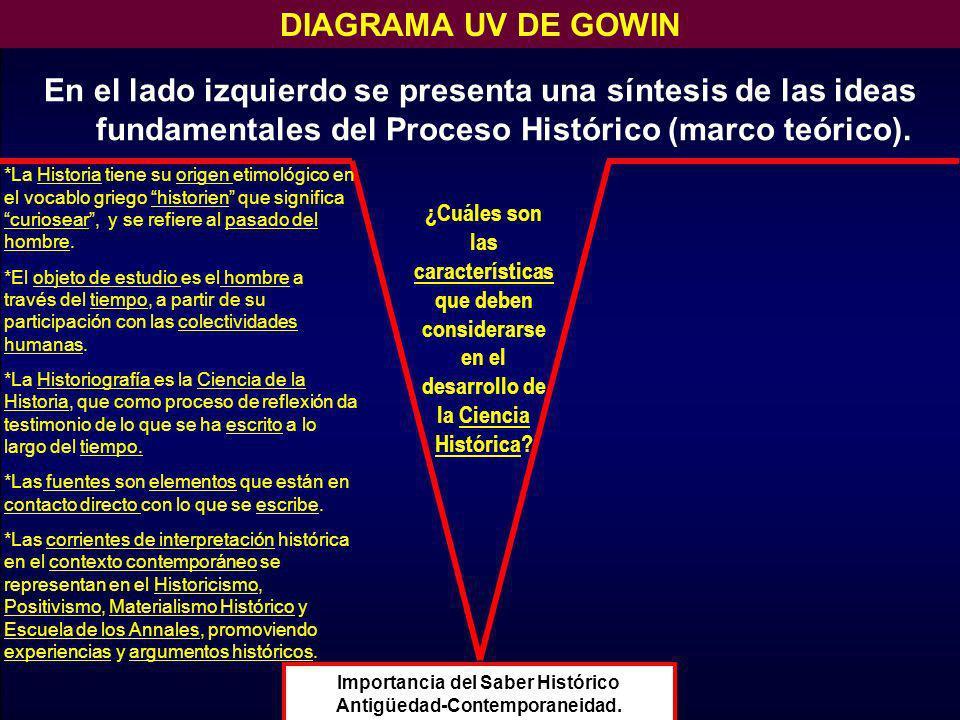 En el lado izquierdo se presenta una síntesis de las ideas fundamentales del Proceso Histórico (marco teórico). DIAGRAMA UV DE GOWIN Importancia del S