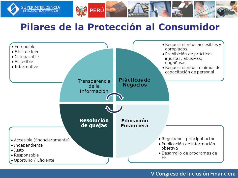 Mayor Transparencia de Información Ley complementaria a la Ley de Protección al Consumidor de servicios financieros Reglamento de Transparencia de Información y Disposiciones Aplicables a la Contratación con Usuarios del Sistema Financiero Circular de Servicio de Atención a los Usuarios CÓDIGO DE PROTECCIÓN Y DEFENSA DEL CONSUMIDOR Hasta el 2012: NormasSBS
