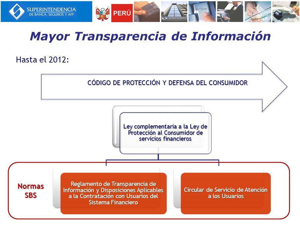 Actualmente: Reglamento de Transparencia de Información y Contratación con Usuarios del Sistema Financiero Circular de Servicio de Atención a los Usuarios Categorías y Denominaciones de Comisiones Metodología de cálculo del pago mínimo (Tarjetas de Crédito) Orden de imputación de pagos (Tarjetas de Crédito) Proyecto de Reglamento de Tarjetas de Crédito y Débito (Prepublicado) Reglamento de Transparencia en Seguros NormasSBS Mayor Transparencia de Información