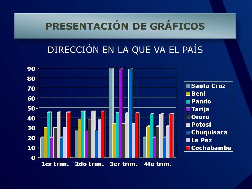 PRESENTACIÓN DE GRÁFICOS DIRECCIÓN EN LA QUE VA EL PAÍS