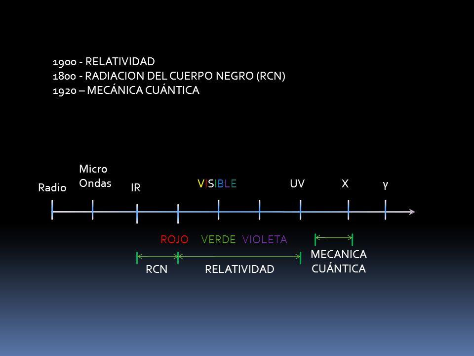 1900 - RELATIVIDAD 1800 - RADIACION DEL CUERPO NEGRO (RCN) 1920 – MECÁNICA CUÁNTICA Radio Micro Ondas IR VISIBLEVISIBLEUVγX ROJOVERDEVIOLETA RELATIVIDAD MECANICA CUÁNTICA RCN