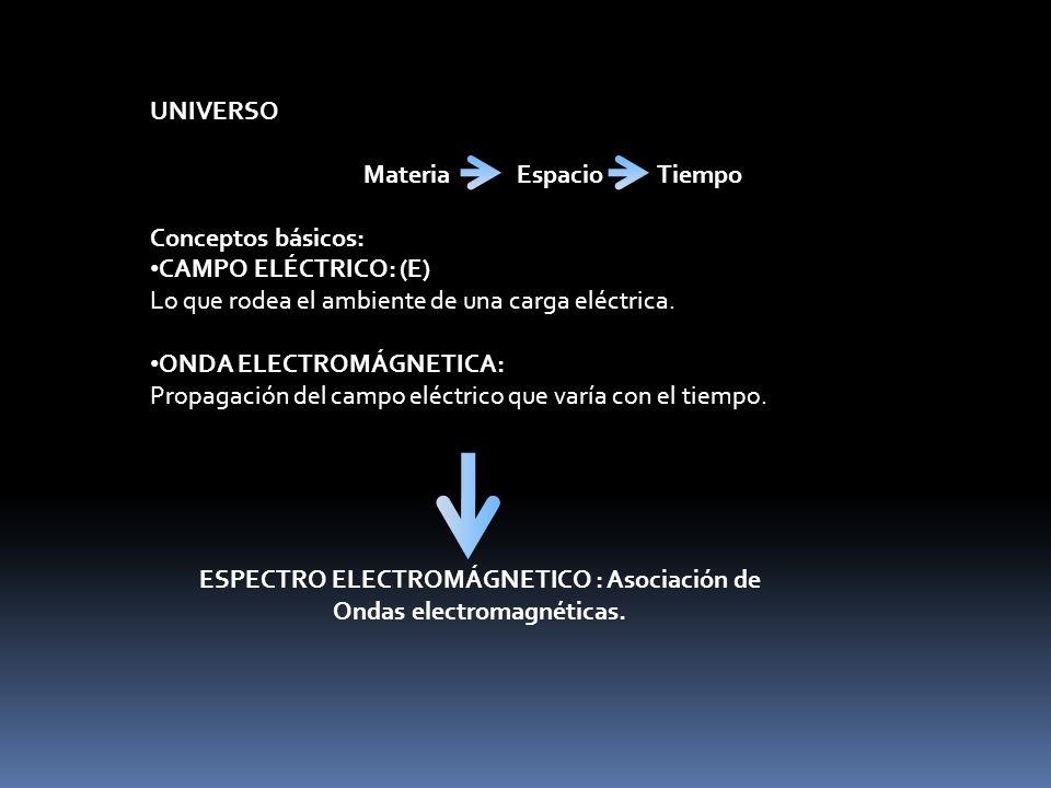 UNIVERSO Materia Espacio Tiempo Conceptos básicos: CAMPO ELÉCTRICO: (E) Lo que rodea el ambiente de una carga eléctrica.