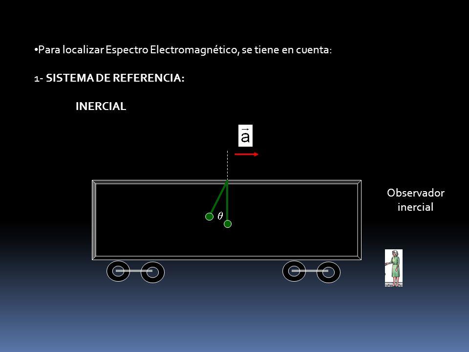 Para localizar Espectro Electromagnético, se tiene en cuenta: 1- SISTEMA DE REFERENCIA: INERCIAL Observador inercial