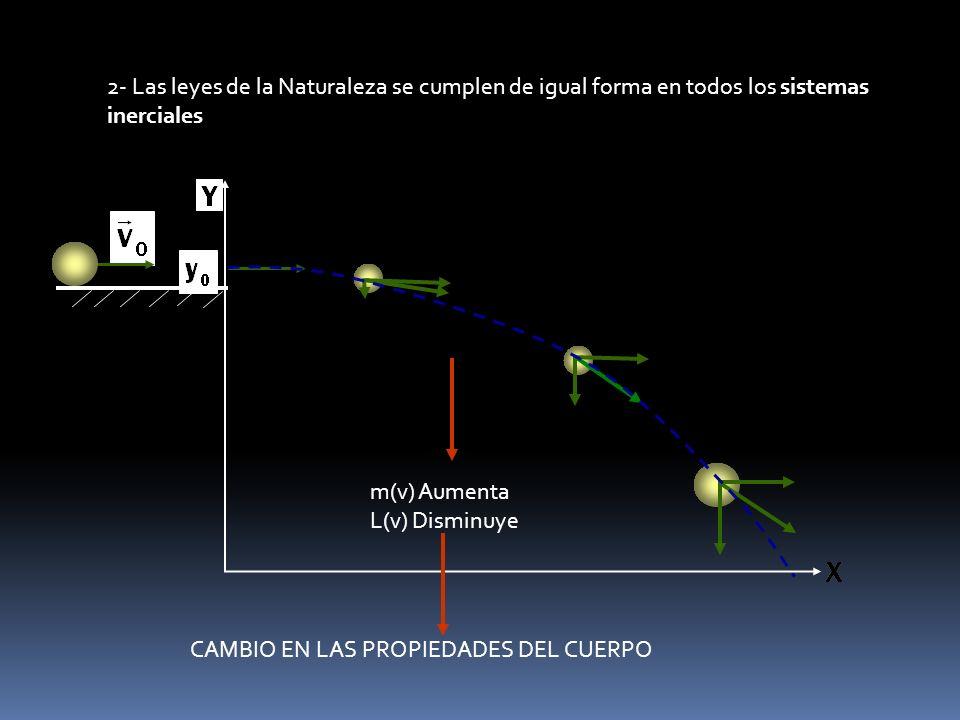 2- Las leyes de la Naturaleza se cumplen de igual forma en todos los sistemas inerciales m(v) Aumenta L(v) Disminuye CAMBIO EN LAS PROPIEDADES DEL CUERPO