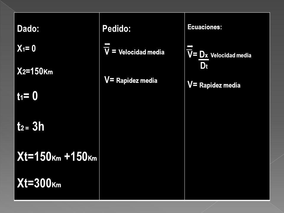 Dado: X 1 = 0 X 2 =150 Km t 1 = 0 t 2 = 3h Xt=150 Km +150 Km Xt=300 Km Pedido: V = Velocidad media V= Rapidez media Ecuaciones: V= D x Velocidad media