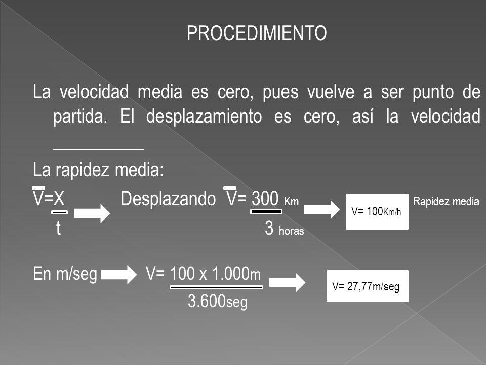 PROCEDIMIENTO La velocidad media es cero, pues vuelve a ser punto de partida. El desplazamiento es cero, así la velocidad __________ La rapidez media: