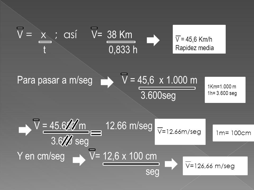 V = x ; así V= 38 Km t 0,833 h Para pasar a m/seg V = 45,6 x 1.000 m 3.600seg V = 45.600 m 12.66 m/seg 3.600 seg Y en cm/seg V= 12,6 x 100 cm seg V =