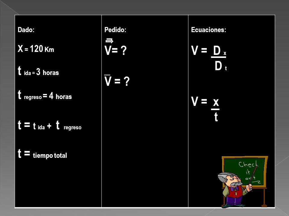 Dado: X = 120 Km t ida = 3 horas t regreso = 4 horas t = t ida + t regreso t = tiempo total Pedido: V= ? Ecuaciones: V = D x D t V = x t
