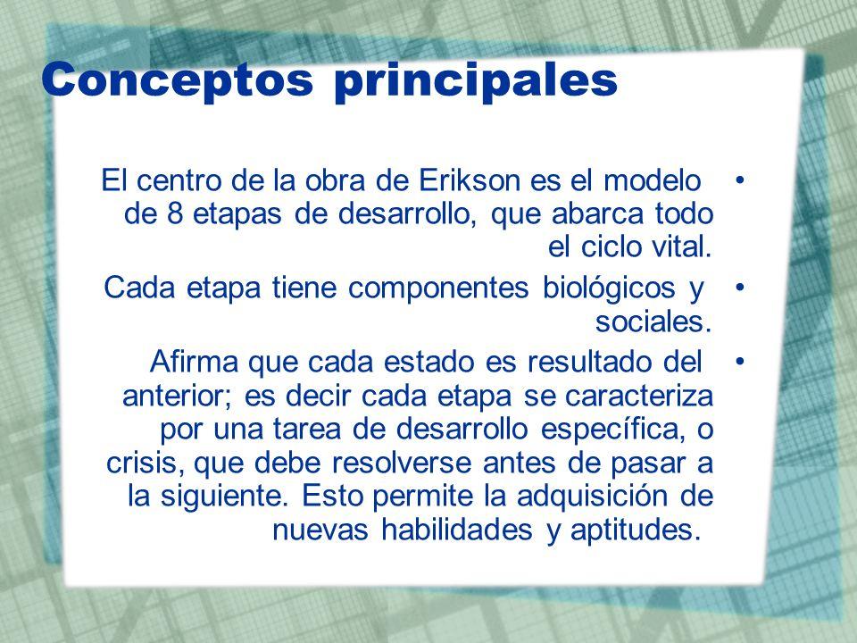 Conceptos principales El centro de la obra de Erikson es el modelo de 8 etapas de desarrollo, que abarca todo el ciclo vital. Cada etapa tiene compone