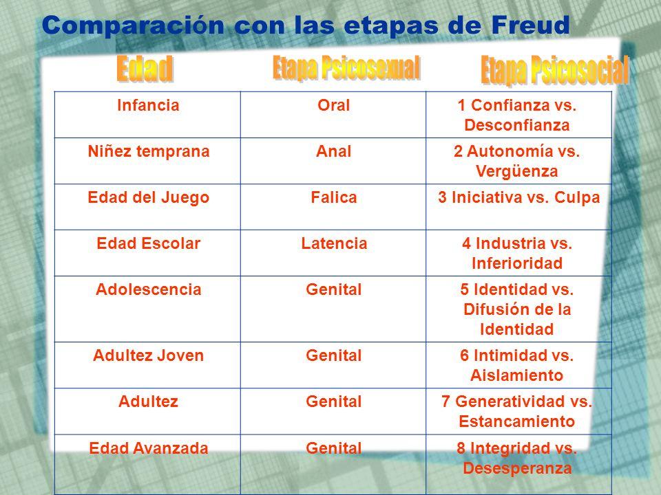 Comparaci ó n con las etapas de Freud 1 Confianza vs. Desconfianza OralInfancia 2 Autonomía vs. Vergüenza AnalNiñez temprana 3 Iniciativa vs. CulpaFal