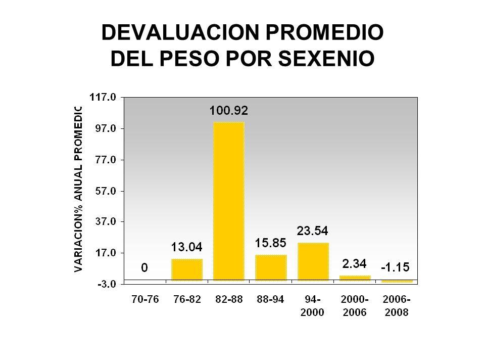 DEVALUACION PROMEDIO DEL PESO POR SEXENIO