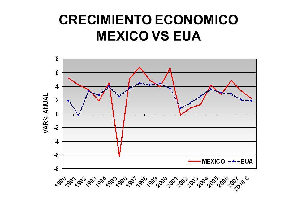 CRECIMIENTO ECONOMICO MEXICO VS EUA
