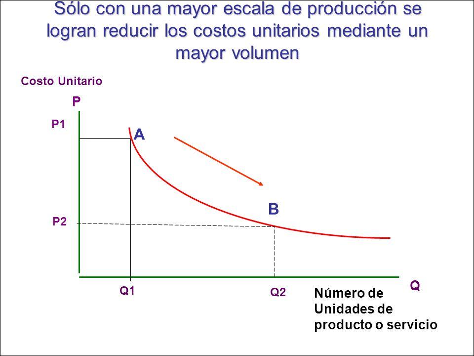 Sólo con una mayor escala de producción se logran reducir los costos unitarios mediante un mayor volumen Número de Unidades de producto o servicio Cos