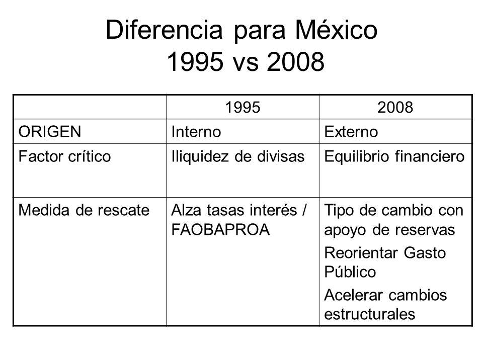 Diferencia para México 1995 vs 2008 19952008 ORIGENInternoExterno Factor críticoIliquidez de divisasEquilibrio financiero Medida de rescateAlza tasas