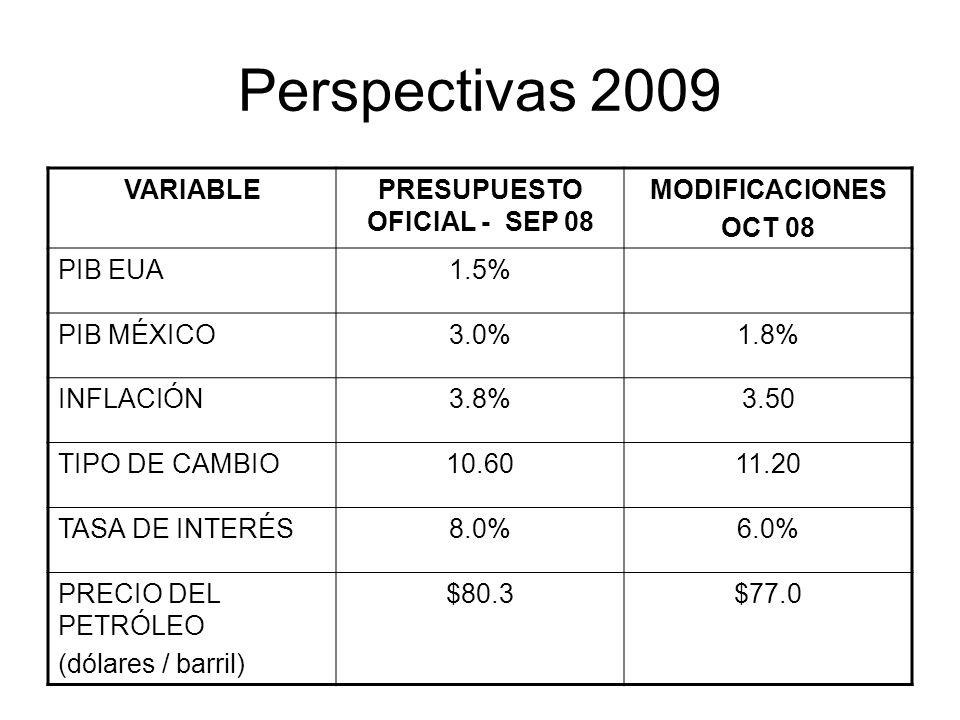 Perspectivas 2009 VARIABLEPRESUPUESTO OFICIAL - SEP 08 MODIFICACIONES OCT 08 PIB EUA1.5% PIB MÉXICO3.0%1.8% INFLACIÓN3.8%3.50 TIPO DE CAMBIO10.6011.20
