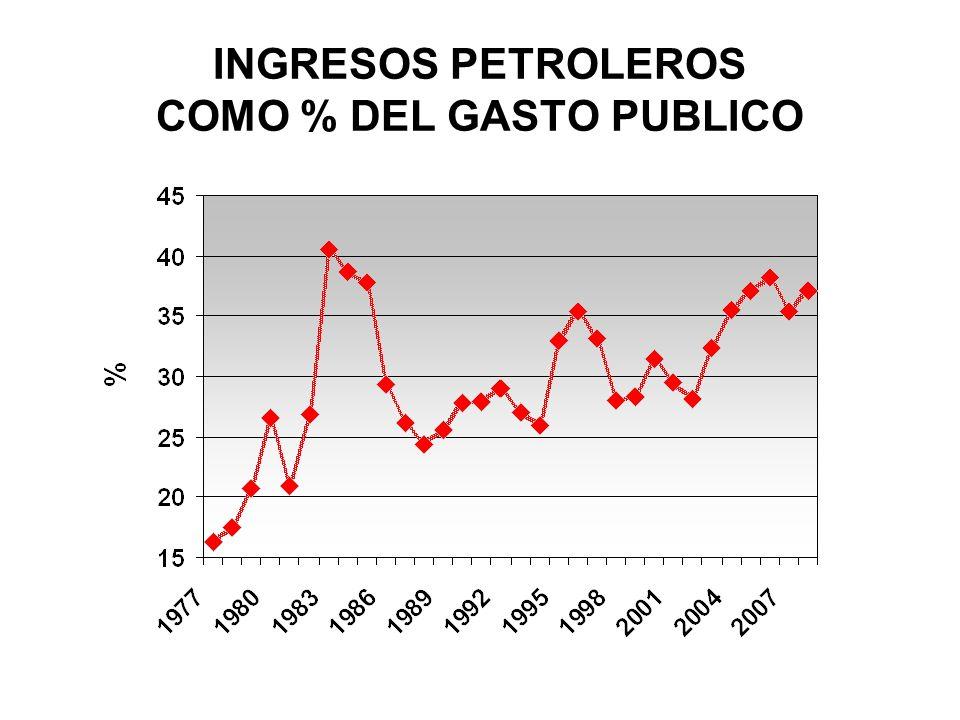 INGRESOS PETROLEROS COMO % DEL GASTO PUBLICO