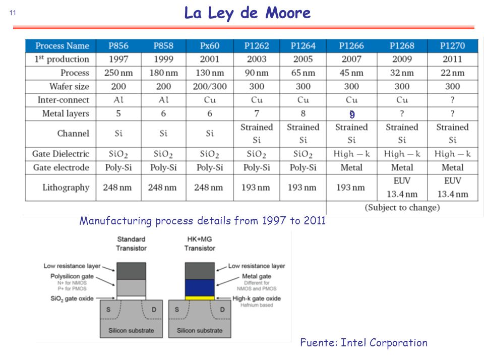 11 La Ley de Moore Fuente: Intel Corporation Manufacturing process details from 1997 to 2011 9