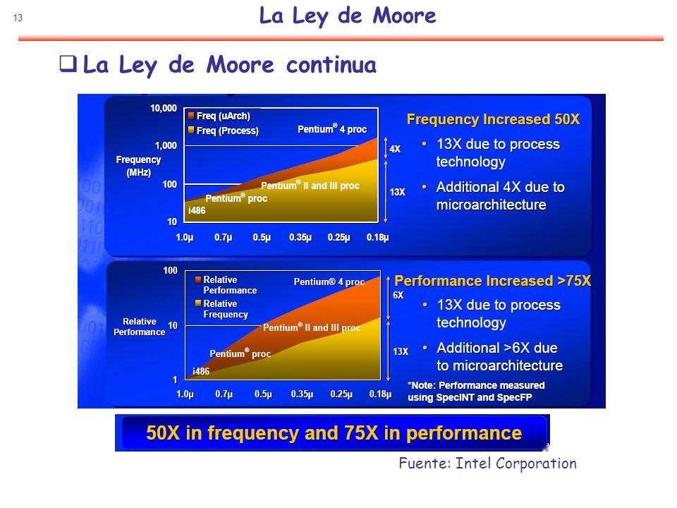 13 La Ley de Moore La Ley de Moore continua Fuente: Intel Corporation