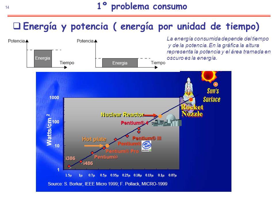 14 1º problema consumo Energía y potencia ( energía por unidad de tiempo) La energía consumida depende del tiempo y de la potencia. En la gráfica la a