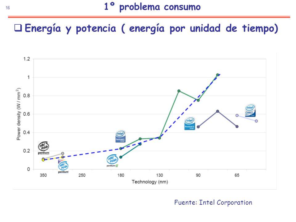 16 Energía y potencia ( energía por unidad de tiempo) Fuente: Intel Corporation 1º problema consumo