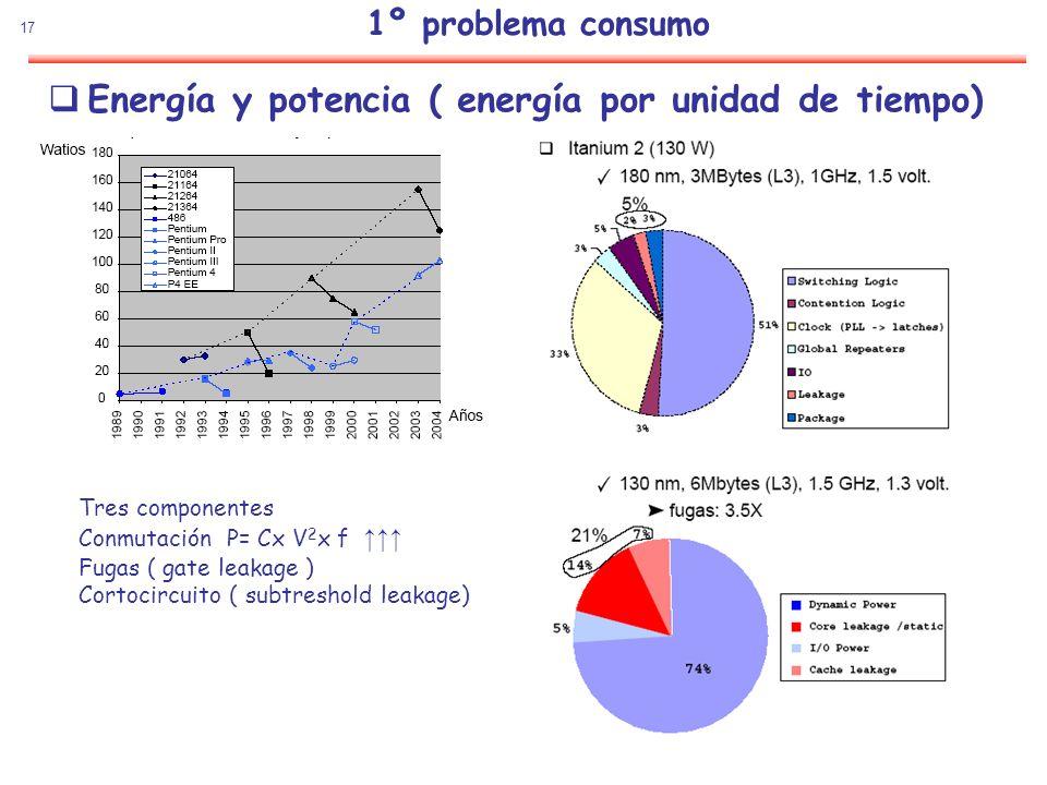 17 Energía y potencia ( energía por unidad de tiempo) Tres componentes Conmutación P= Cx V 2 x f Fugas ( gate leakage ) Cortocircuito ( subtreshold le
