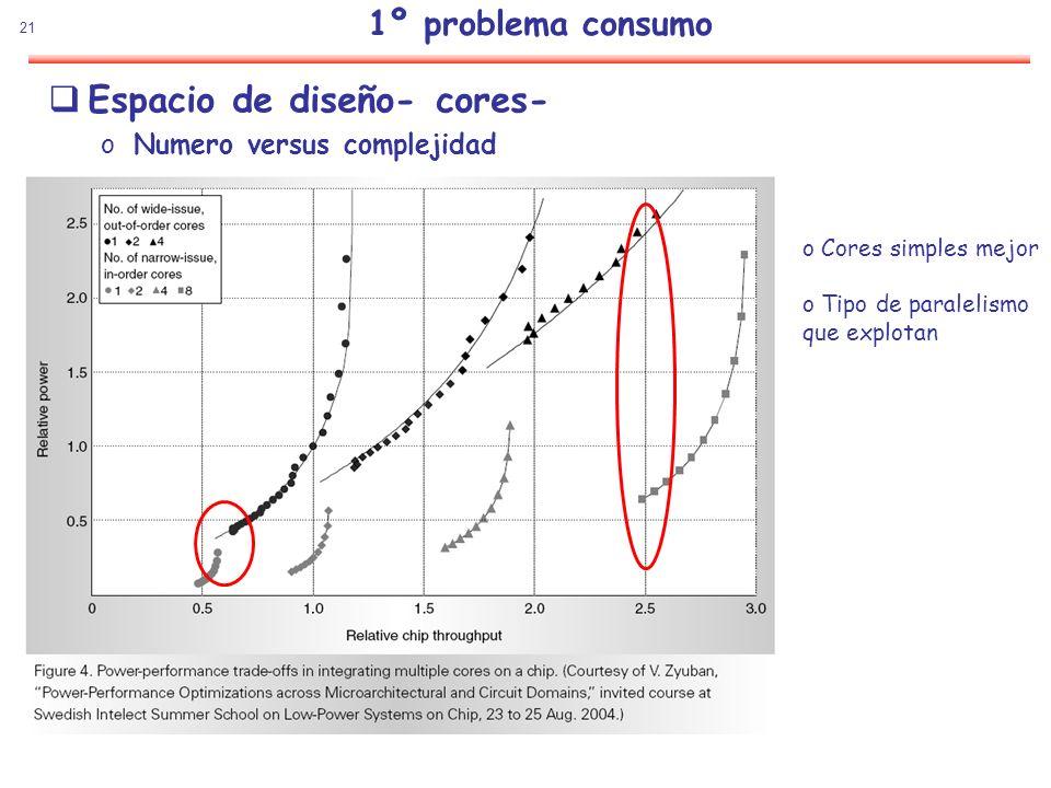 21 Espacio de diseño- cores- oNumero versus complejidad 1º problema consumo o Cores simples mejor o Tipo de paralelismo que explotan