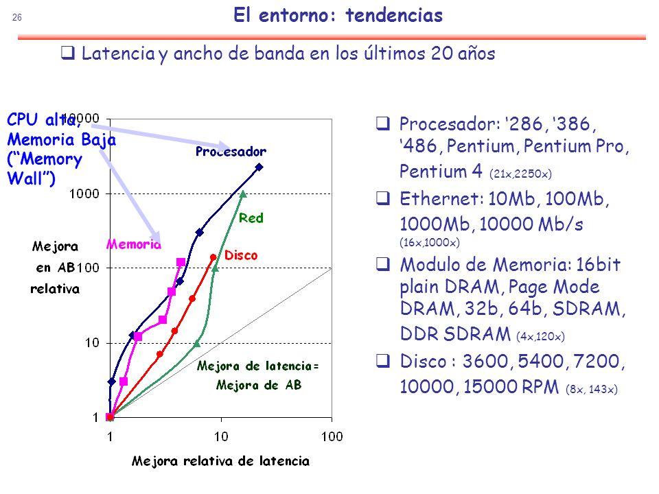 26 El entorno: tendencias Procesador: 286, 386, 486, Pentium, Pentium Pro, Pentium 4 (21x,2250x) Ethernet: 10Mb, 100Mb, 1000Mb, 10000 Mb/s (16x,1000x)